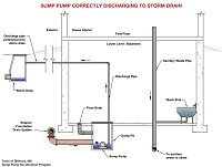 Sump Pump Correctly Discharging to Storm Drain