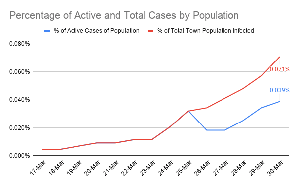 Percentage of Active and Total Cases by Population (1)