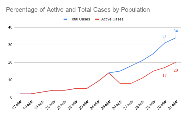 Percentage of Active and Total Cases by Population (3)