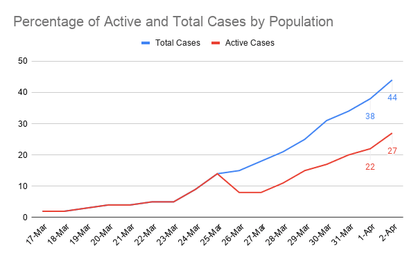 Percentage of Active and Total Cases by Population (5)