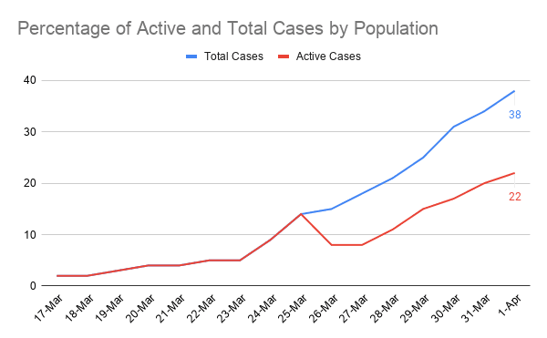 Percentage of Active and Total Cases by Population (4)