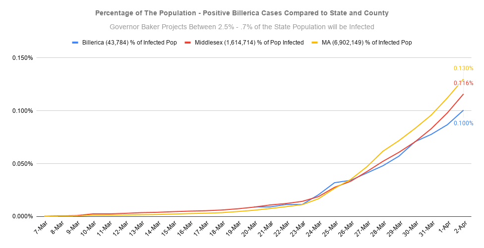 Percentage of The Population - Positive Billerica Cases Compared to State and County (5)