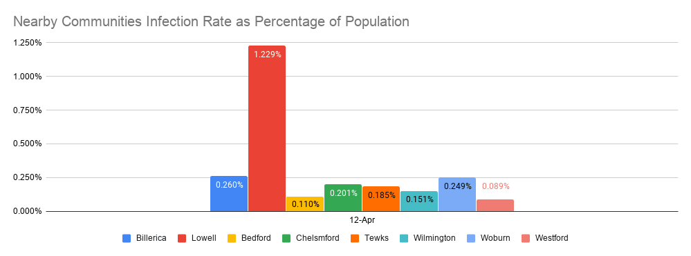 Nearby Communities Infection Rate as Percentage of Population